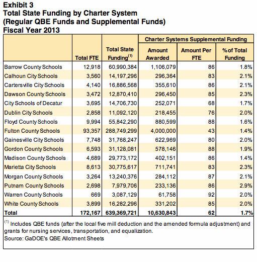 Chart of Total State Funding by Charter System