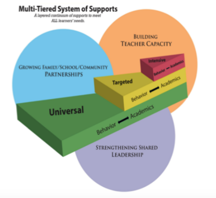Multi-Tiered System of Supports Graphic Chart