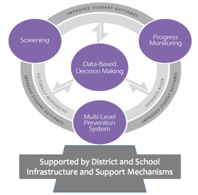 Georgia Department of Education graphic for MTSS